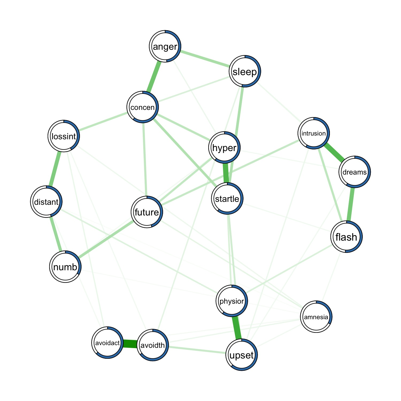 网络模型的可预测性